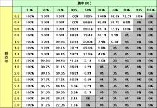 $FX相場は僕のATM!?~デイトレ手法を日々公開-破産確率表