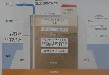 汚染土壌対策図