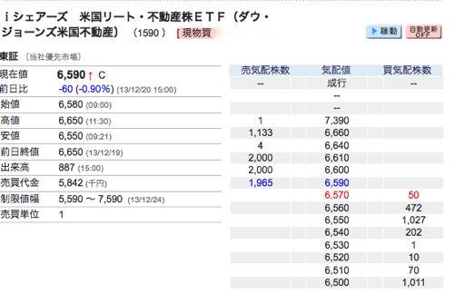 iシェアーズ 米国リート・不動産株ETF(ダウ・ジョーンズ米国不動産)