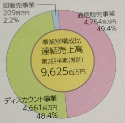 3059 ヒラキ 事業別の売上