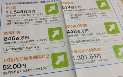 4658 日本空調サービス 業績推移
