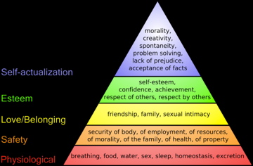 640px-Maslows_hierarchy_of_needs.jpg