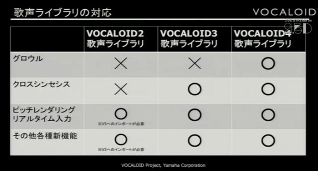 VOCALOID4 歌声ライブラリ