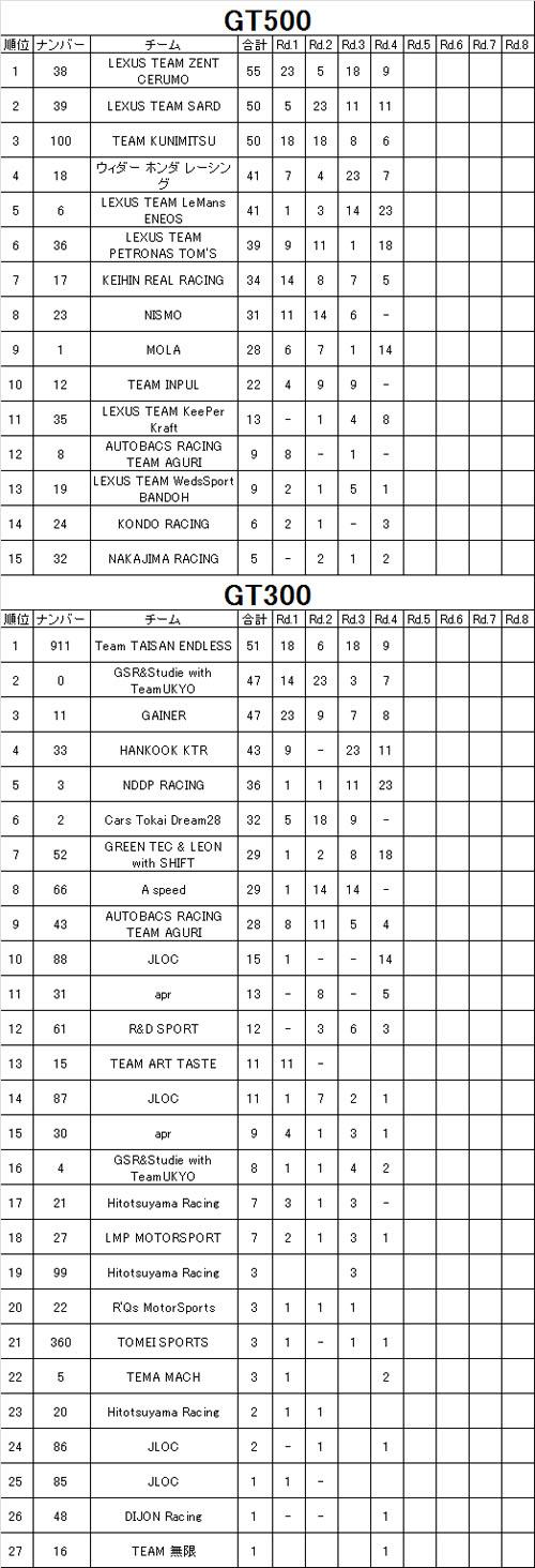 SGT teams point ranking