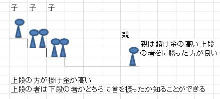 図解31-1
