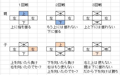 図解31-2