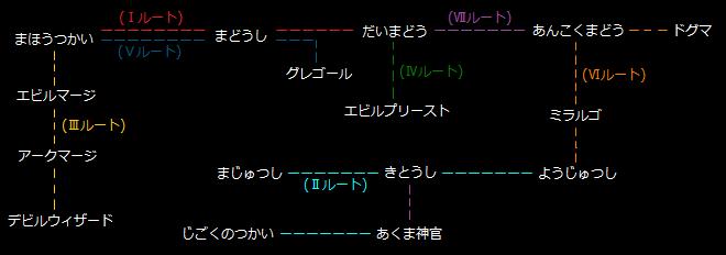 ドラクエ 魔法使い系統図