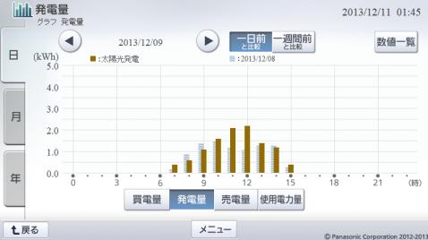 20131209hemsgraph.png