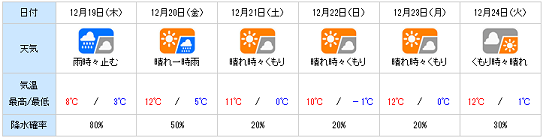 20131218yohou.png