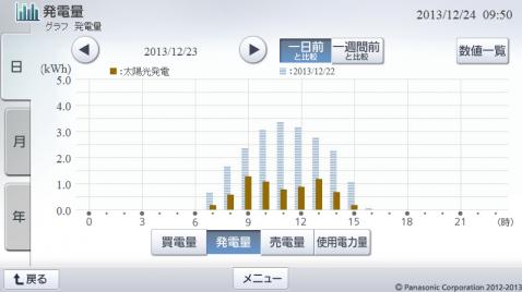 20131223hemsgraph.png