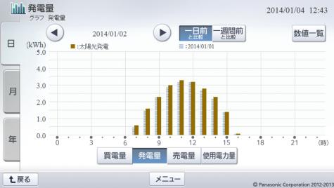 20140102hemsgraph.png