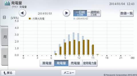 20140103hemsgraph.png