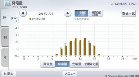 20140104hemsgraph.png