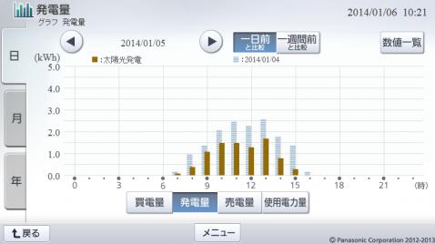 20140105hemsgraph.png