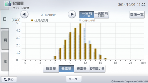 20141008hemsgraph.png