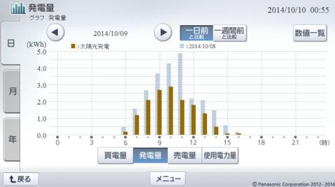 20141009hemsgraph.png