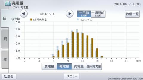 20141011hemsgraph.png