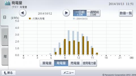 20141012hemsgraph.png
