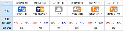 20141012yohou.png