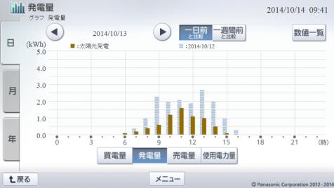 20141013hemsgraph.png