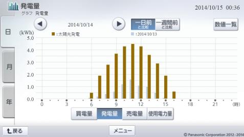 20141014hemsgraph.png