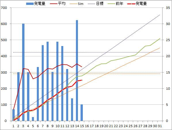 20141015graph.png