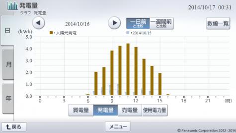 20141016hemsgraph.png