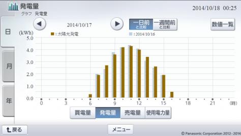 20141017hemsgraph.png