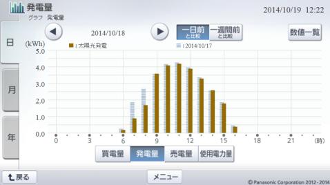 20141018hemsgraph.png