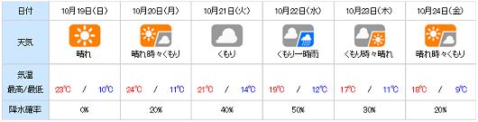 20141018yohou.png