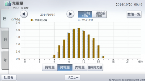 20141019hemsgraph.png