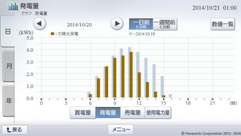 20141020hemsgraph.png