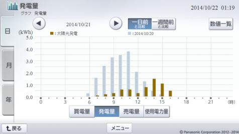 20141021hemsgraph.png