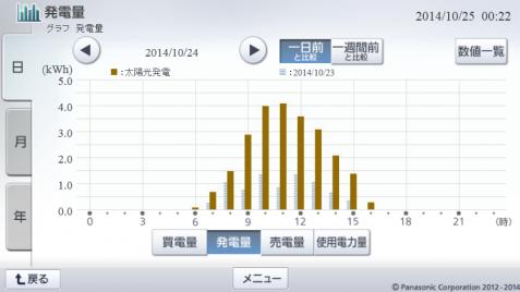 20141024hemsgraph.png