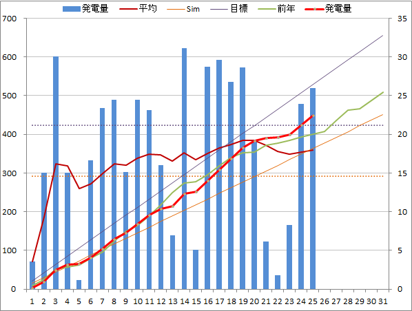 20141025graph.png