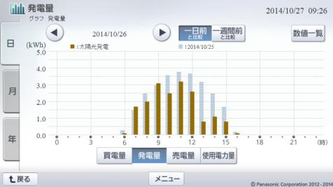 20141026hemsgraph.png