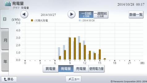 20141027hemsgraph.png