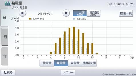 20141028hemsgraph.png