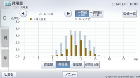 20141031hemsgraph.png