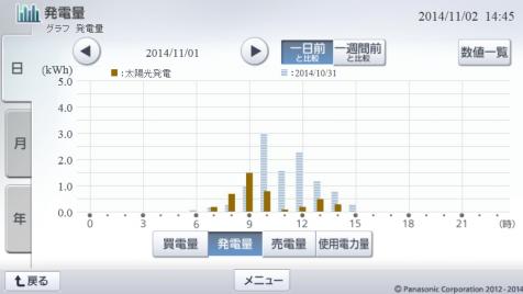 20141101hemsgraph.png