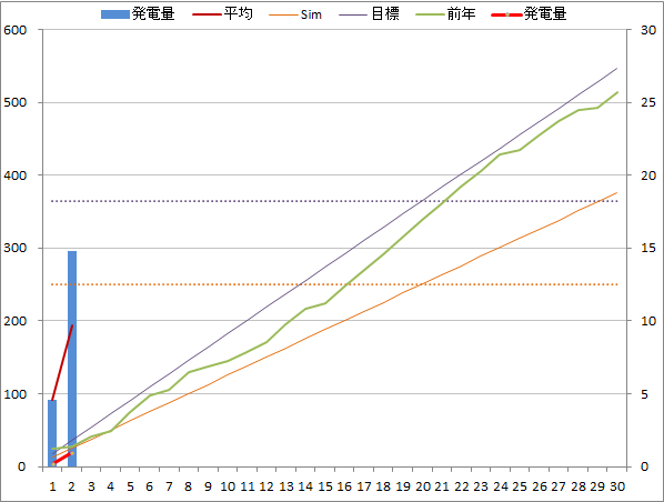 20141102graph.png