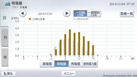 20141103hemsgraph.png