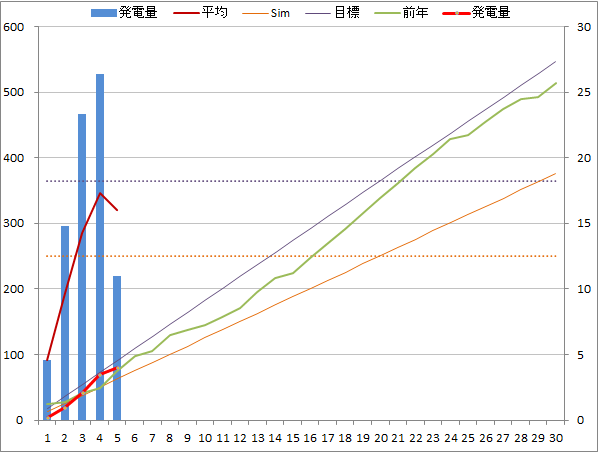 20141105graph.png