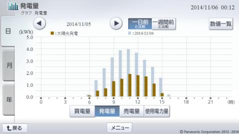 20141105hemsgraph.png