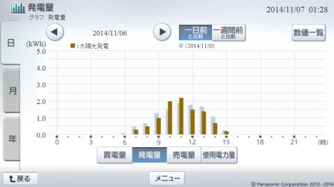 20141106hemsgraph.png
