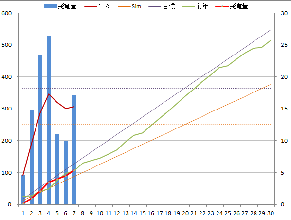 20141107graph.png