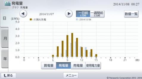 20141107hemsgraph.png