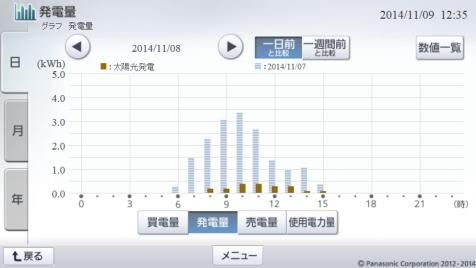 20141108hemsgraph.png