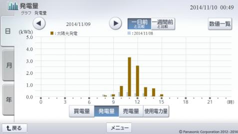 20141109hemsgraph.png