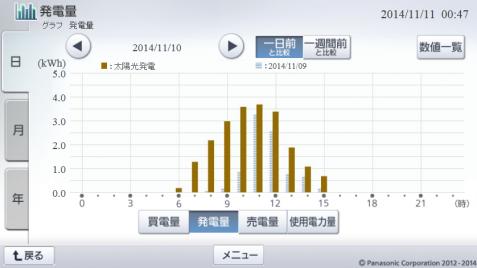 20141110hemsgraph.png